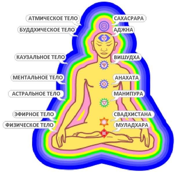 Энергетические тела человека